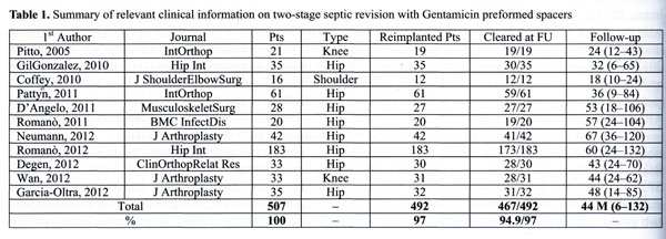 Table 1. Summary of relevant clinical information on two-stage septic revision with Gentamicin preformed spacers.